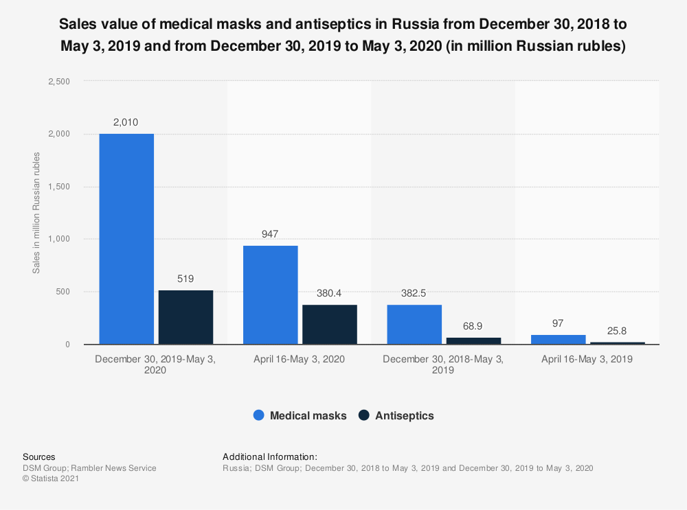 Statistic: Sales value of medical masks and antiseptics in Russia from December 30, 2018 to May 3, 2019 and from December 30, 2019 to May 3, 2020 (in million Russian rubles) | Statista