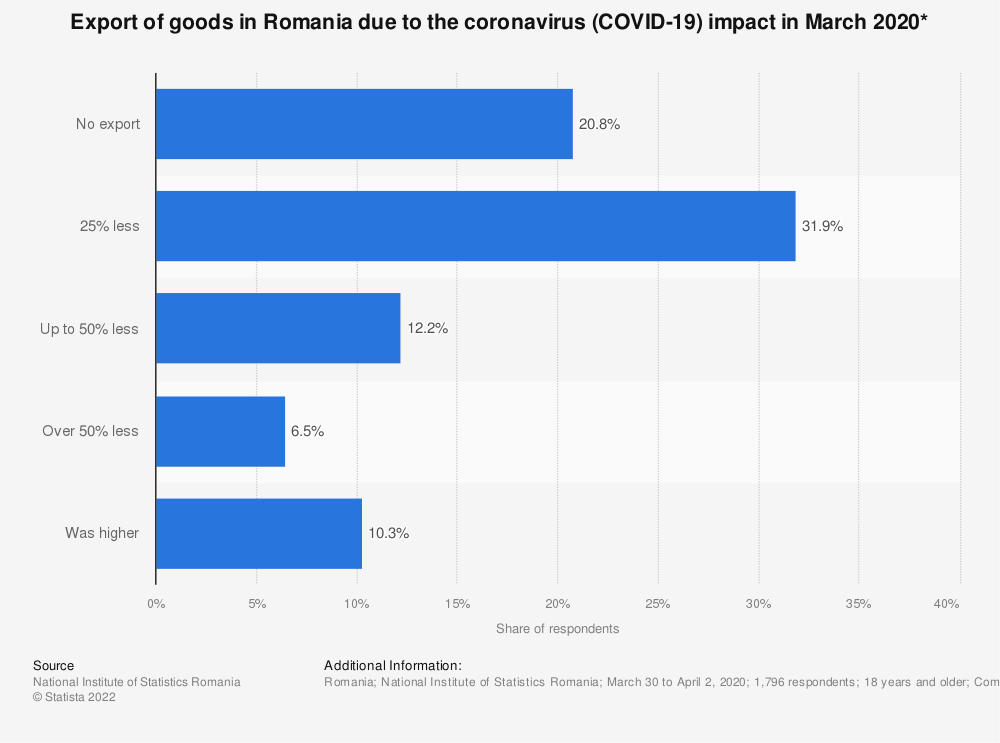 Statistic: Export of goods in Romania due to the coronavirus (COVID-19) impact in March 2020*   Statista