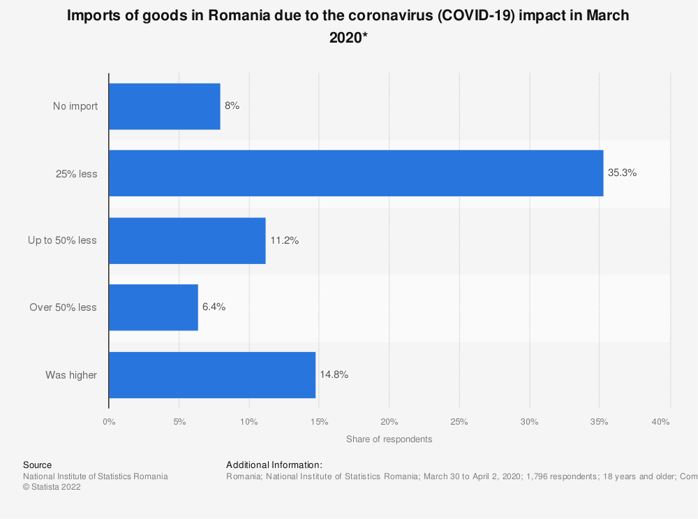 Statistic: Imports of goods in Romania due to the coronavirus (COVID-19) impact in March 2020* | Statista