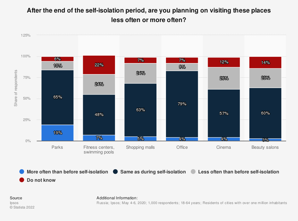 Statistic: After the end of the self-isolation period, are you planning on visiting these places less often or more often? | Statista