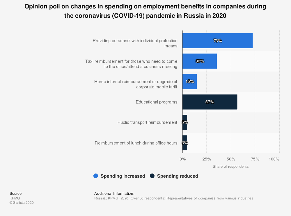Statistic: Opinion poll on changes in spending on employment benefits in companies during the coronavirus (COVID-19) pandemic in Russia in 2020 | Statista