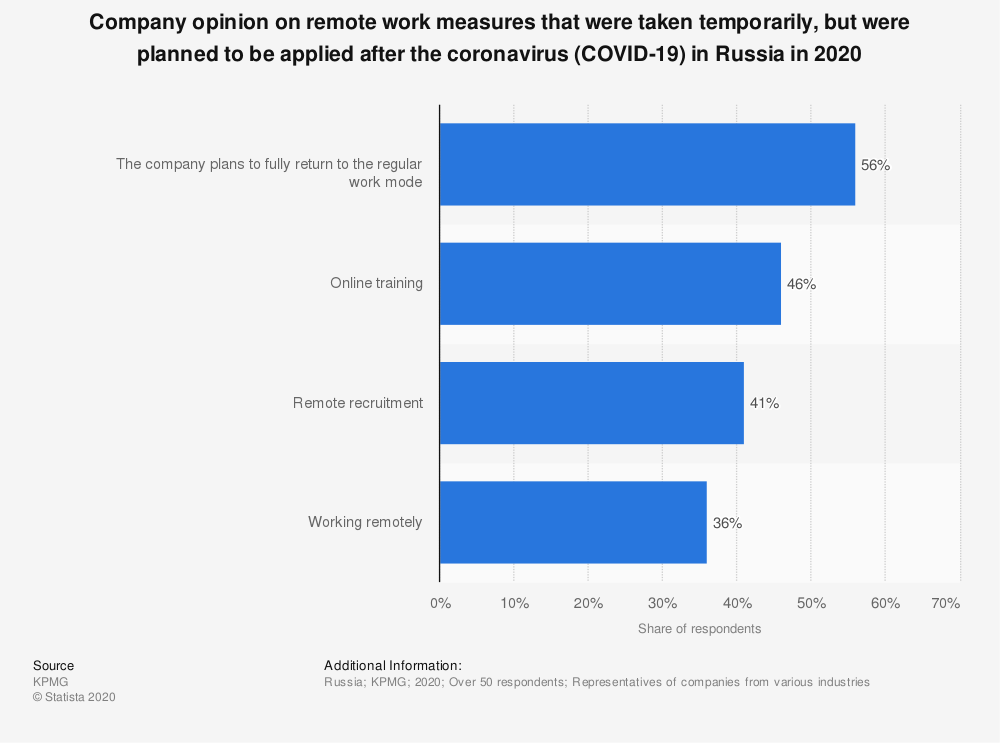 Statistic: Company opinion on remote work measures that were taken temporarily, but were planned to be applied in the future after the coronavirus (COVID-19) in Russia, by category | Statista