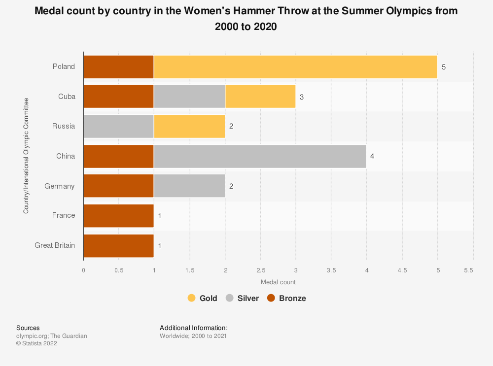 Statistic: Medal count by country in the Women's Hammer Throw at the Summer Olympics from 2000 to 2020   Statista