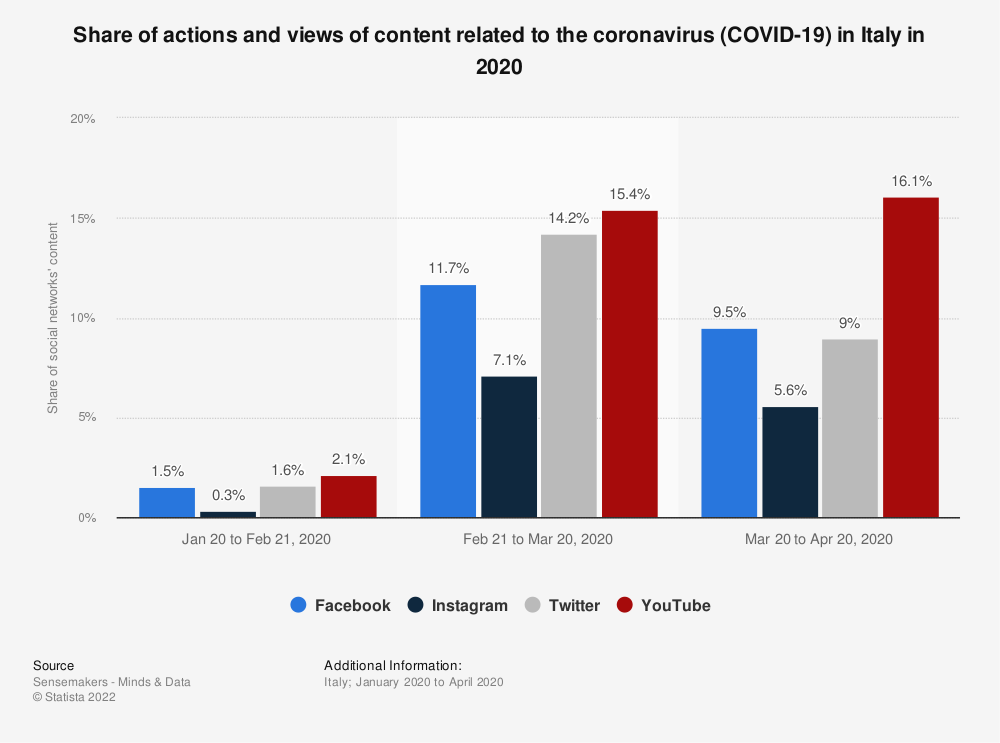 Statistic: Share of actions and views of content related to the coronavirus (COVID-19) in Italy in 2020 | Statista