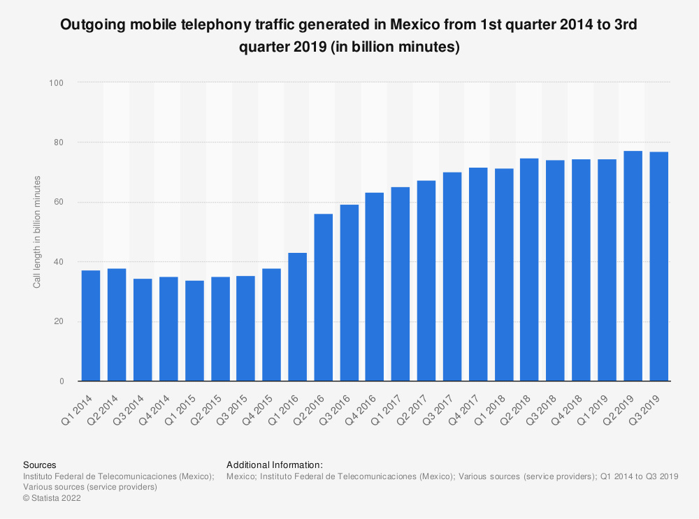 Statistic: Outgoing mobile telephony traffic generated in Mexico from 1st quarter 2014 to 3rd quarter 2019 (in billion minutes) | Statista