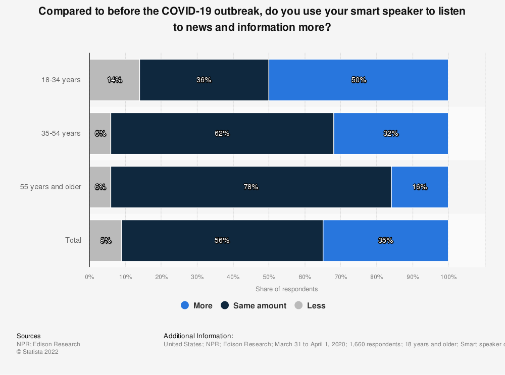 Statistic: Compared to before the COVID-19 outbreak, do you use your smart speaker to listen to news and information more? | Statista