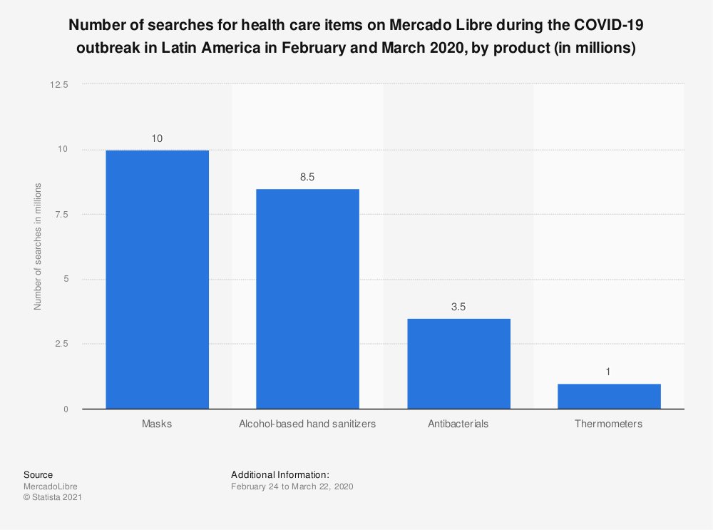 Statistic: Number of searches for health care items on Mercado Libre during the COVID-19 outbreak in Latin America in February and March 2020, by product (in millions) | Statista