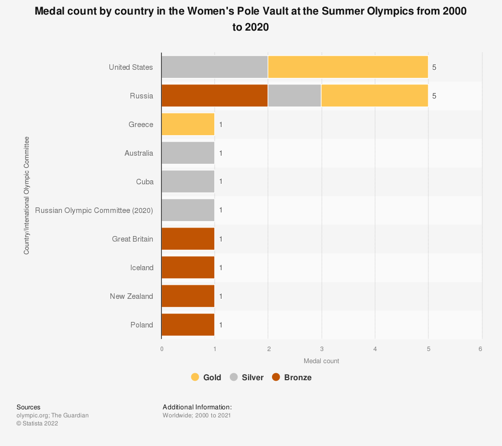 Statistic: Medal count by country in the Women's Pole Vault at the Summer Olympics from 2000 to 2020   Statista