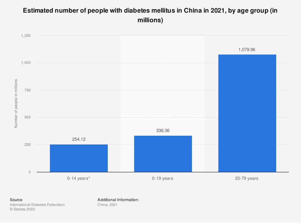 Statistic: Estimated number of people with diabetes mellitus in China in 2019, by age group (in 1,000s)   Statista