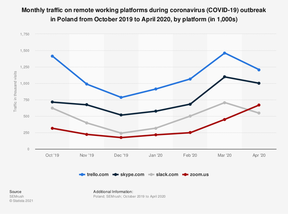 Statistic: Monthly traffic on remote working platforms during coronavirus (COVID-19) outbreak in Poland from October 2019 to April 2020, by platform (in 1,000s) | Statista