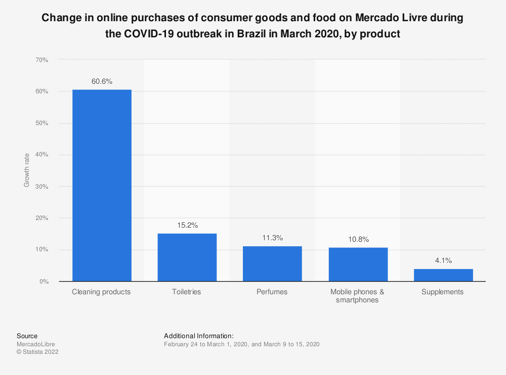 Statistic: Change in online purchases of consumer goods and food on Mercado Livre during the COVID-19 outbreak in Brazil in March 2020, by product | Statista