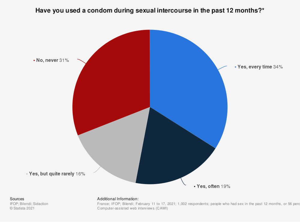 Statistic: Have you used a condom during sexual intercourse in the past 12 months?* | Statista