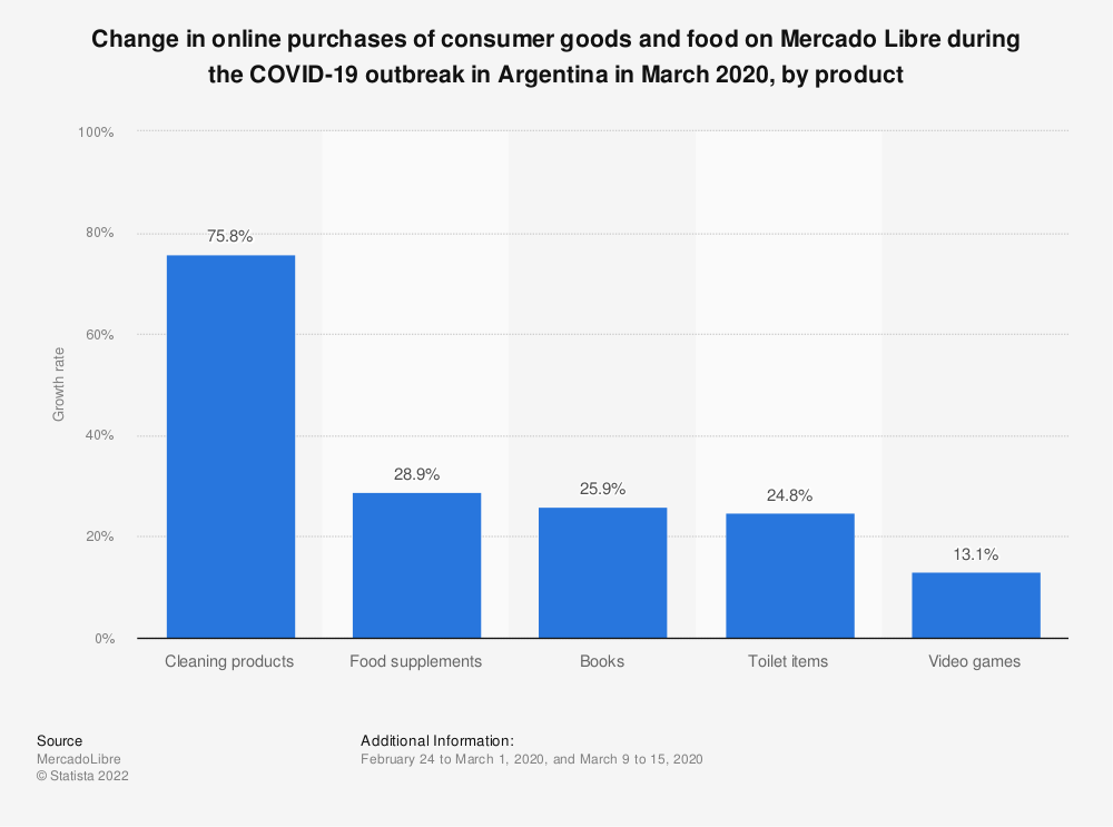 Statistic: Change in online purchases of consumer goods and food on Mercado Libre during the COVID-19 outbreak in Argentina in March 2020, by product | Statista