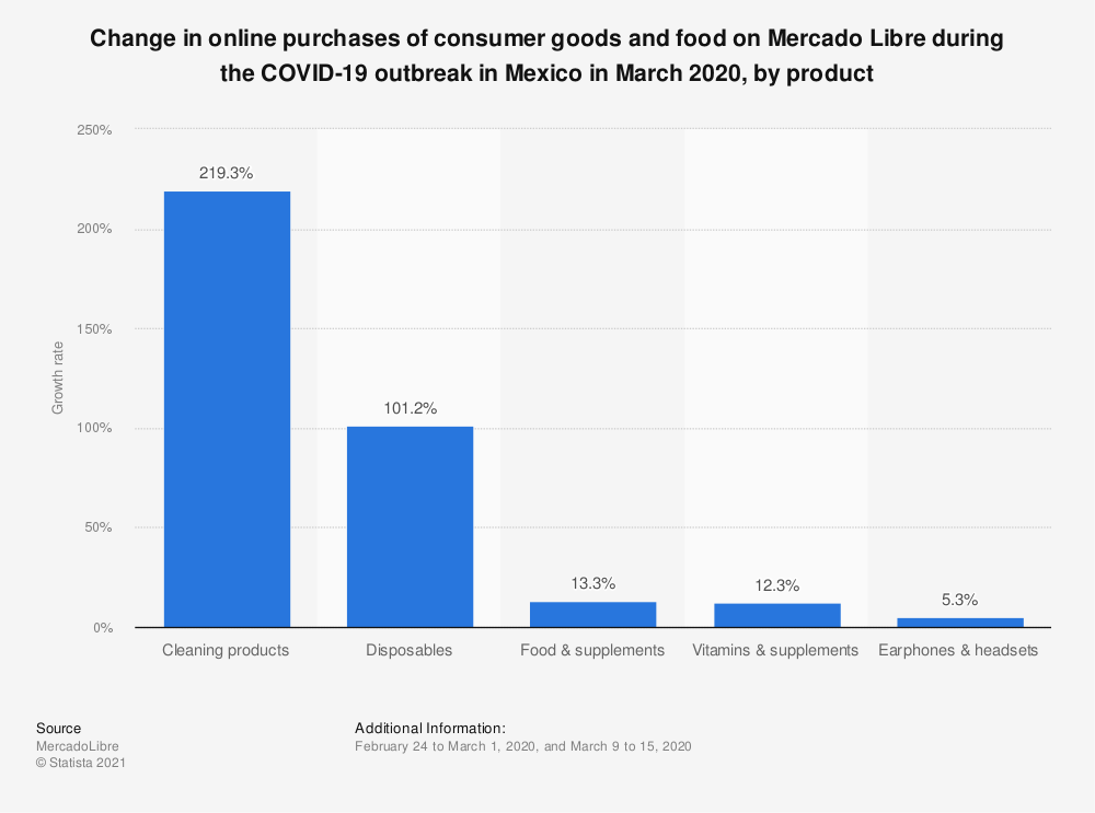 Statistic: Change in online purchases of consumer goods and food on Mercado Libre during the COVID-19 outbreak in Mexico in March 2020, by product | Statista