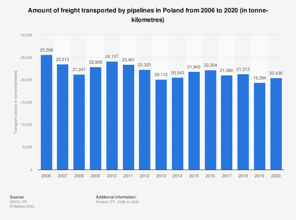 Statistic: Amount of freight transported by pipelines in Poland from 2006 to 2019 (in tonne-kilometres)   Statista