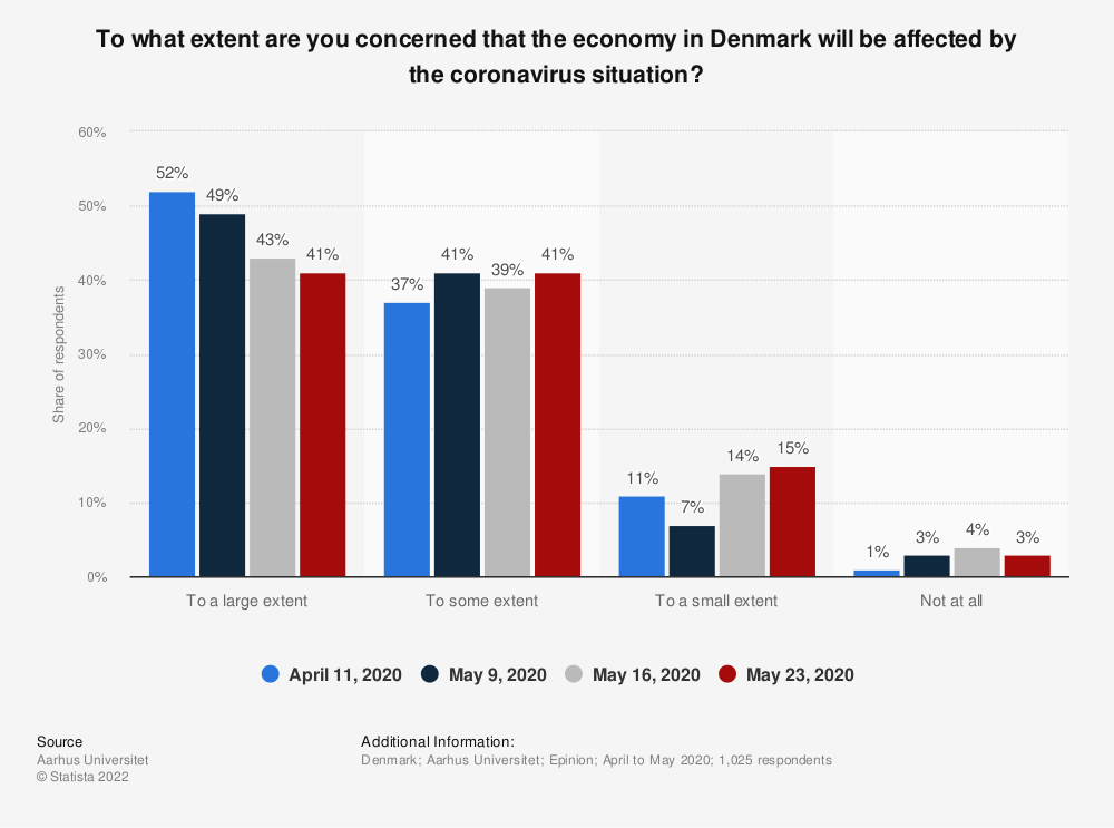 Statistic: To what extent are you concerned that the economy in Denmark will be affected by the coronavirus situation? | Statista
