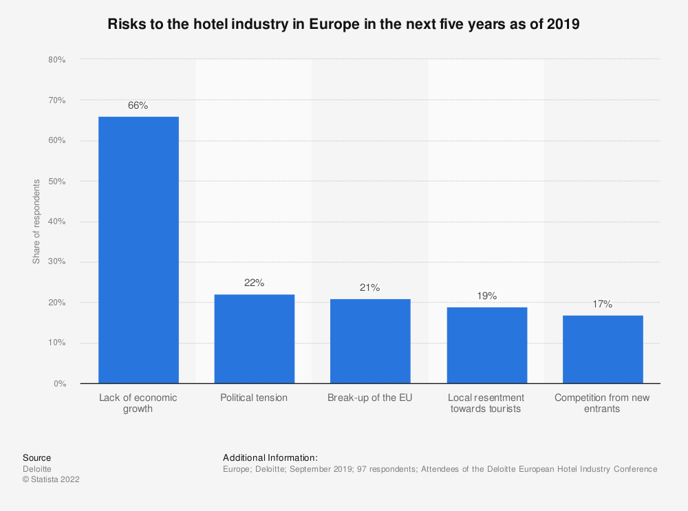 Statistic: Risks to the hotel industry in Europe in the next five years as of 2019 | Statista