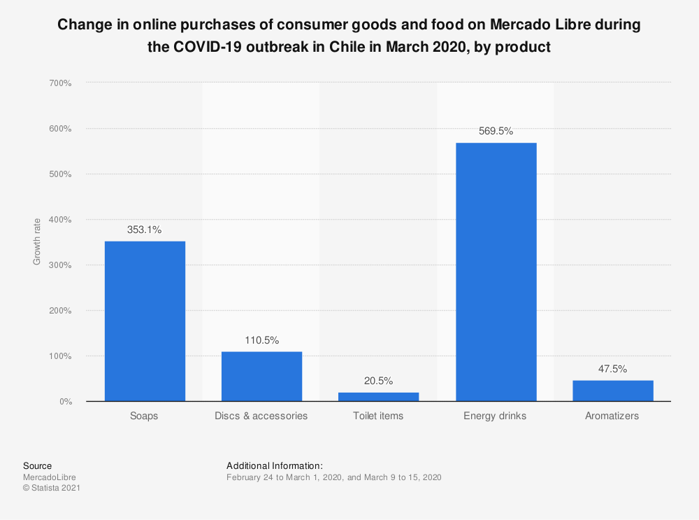 Statistic: Change in online purchases of consumer goods and food on Mercado Libre during the COVID-19 outbreak in Chile in March 2020, by product | Statista