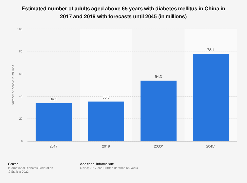 Statistic: Estimated number of adults aged above 65 years with diabetes mellitus in China in 2017 and 2019 with forecasts until 2045 (in millions) | Statista