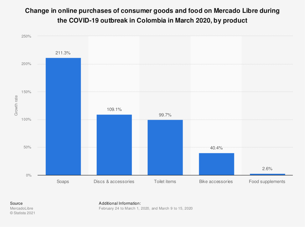 Statistic: Change in online purchases of consumer goods and food on Mercado Libre during the COVID-19 outbreak in Colombia in March 2020, by product | Statista