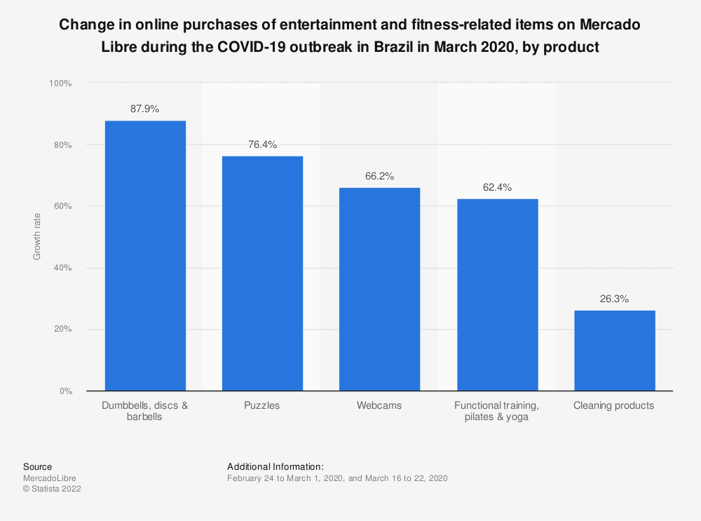 Statistic: Change in online purchases of entertainment and fitness-related items on Mercado Libre during the COVID-19 outbreak in Brazil in March 2020, by product | Statista