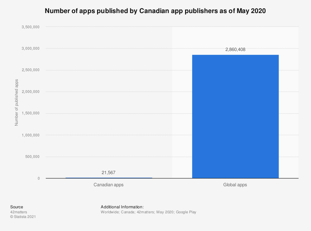 Statistic: Number of apps published by Canadian app publishers as of May 2020 | Statista