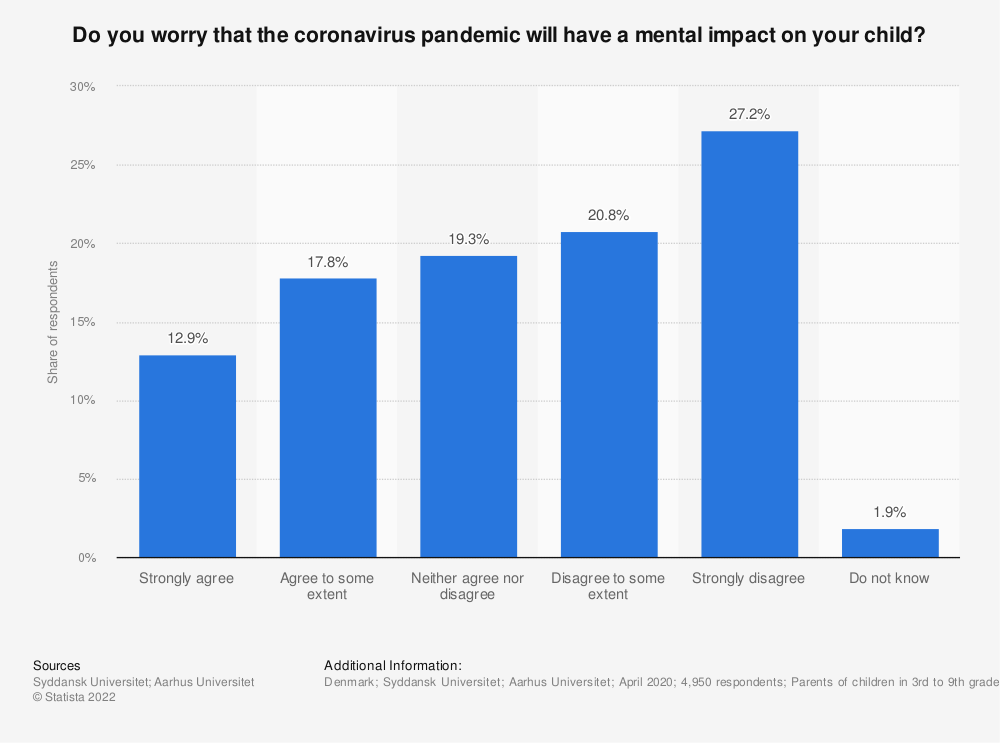 Statistic: Do you worry that the coronavirus pandemic will have a mental impact on your child? | Statista
