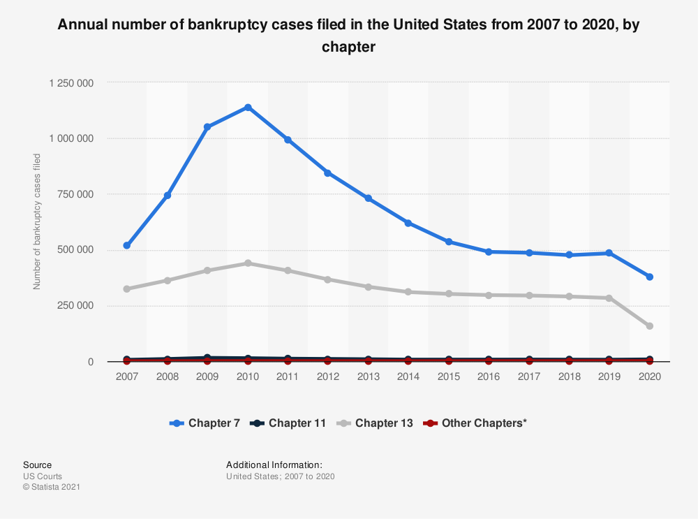 Statistic: Annual number of bankruptcy cases filed in the United States from 2007 to 2019, by chapter | Statista
