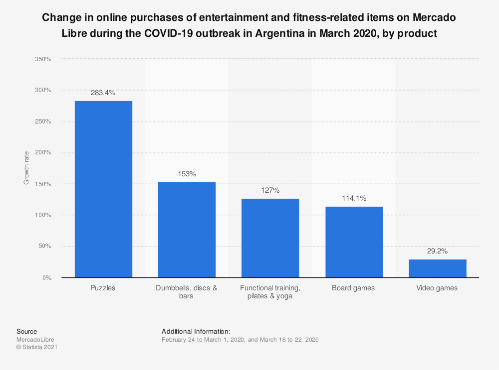 Statistic: Change in online purchases of entertainment and fitness-related items on Mercado Libre during the COVID-19 outbreak in Argentina in March 2020, by product | Statista