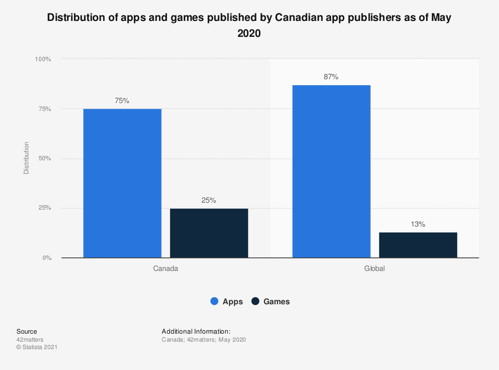 Statistic: Distribution of apps and games published by Canadian app publishers as of May 2020 | Statista