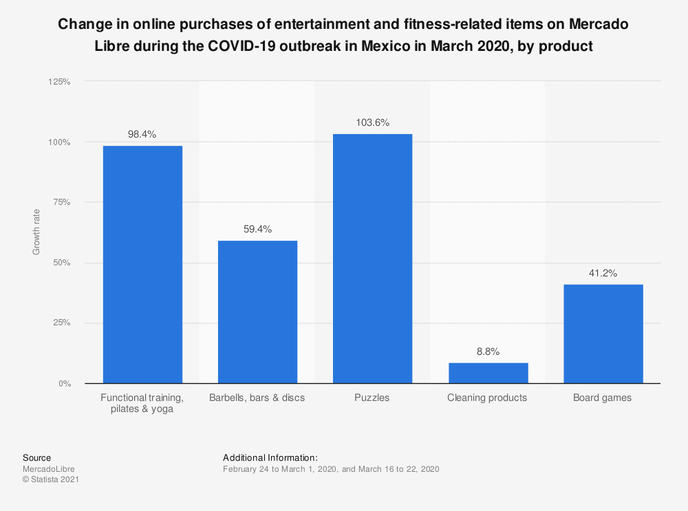 Statistic: Change in online purchases of entertainment and fitness-related items on Mercado Libre during the COVID-19 outbreak in Mexico in March 2020, by product   Statista