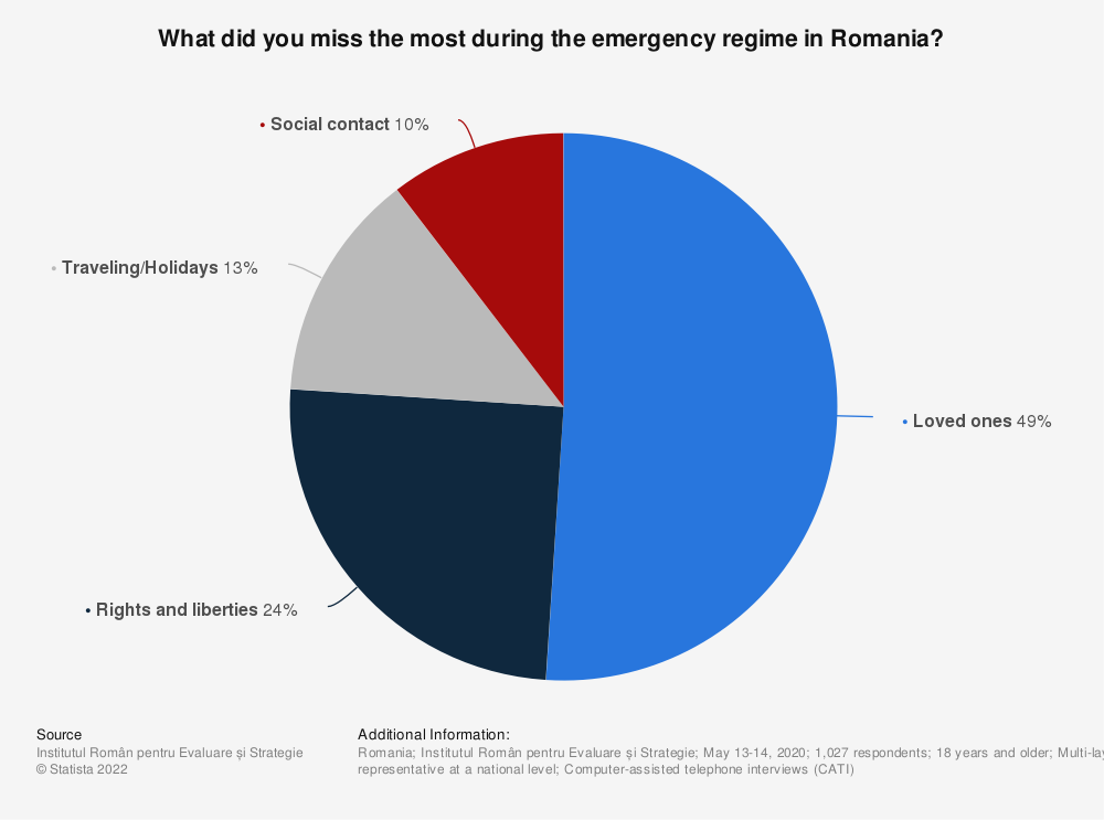 Statistic: What did you miss the most during the emergency regime in Romania?   Statista