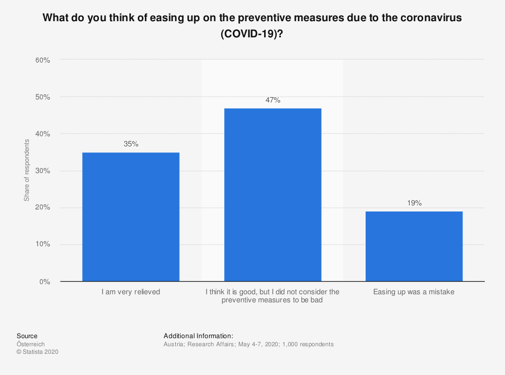 Statistic: What do you think of easing up on the preventive measures due to the coronavirus (COVID-19)? | Statista
