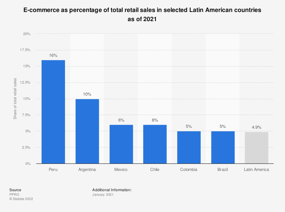 Statistic: E-commerce retail sales as a percentage of total retail sales in selected countries in Latin America in 2020 | Statista