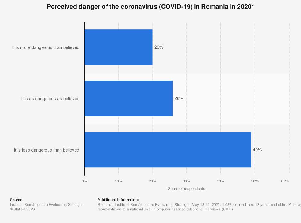 Statistic: Perceived danger of the coronavirus (COVID-19) in Romania in 2020* | Statista
