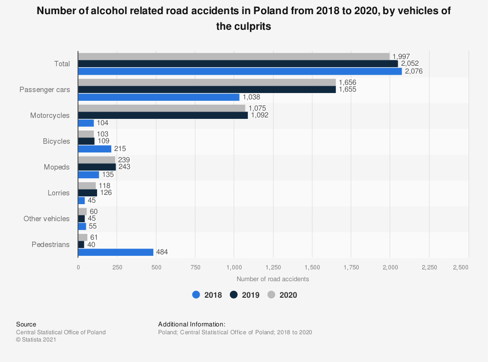 Statistic: Number of alcohol related road accidents in Poland from 2017 to 2019, by vehicles of the culprits | Statista
