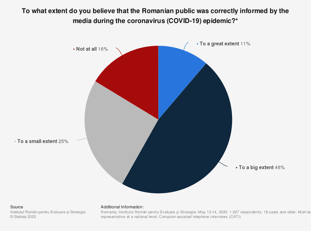 Statistic: To what extent do you believe that the Romanian public was correctly informed by the media during the coronavirus (COVID-19) epidemic?*   Statista