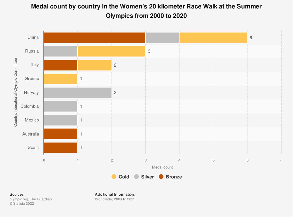 Statistic: Medal count by country in the Women's 20 kilometer Race Walk at the Summer Olympics from 2000 to 2020 | Statista