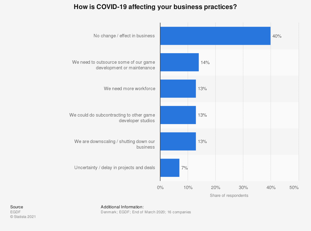 Statistic: How is COVID-19 affecting your business practices? | Statista