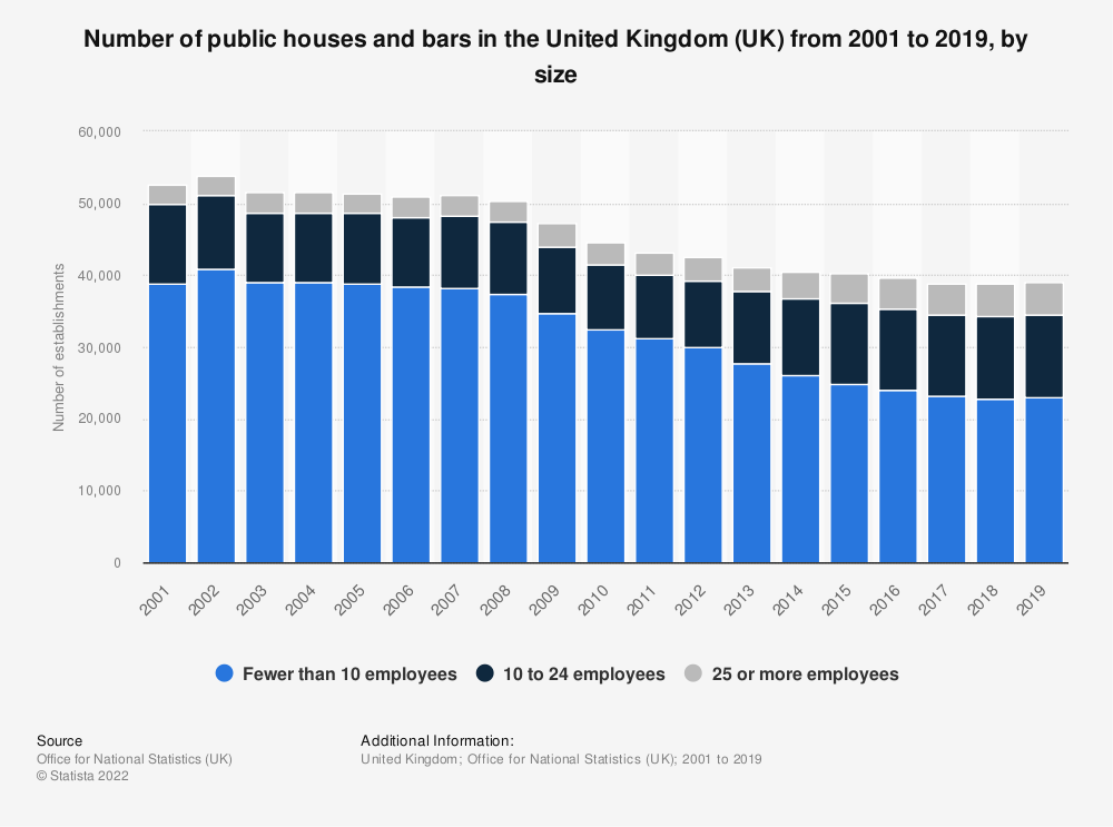 Statistic: Number of public houses and bars in the United Kingdom (UK) from 2001 to 2019, by size   Statista