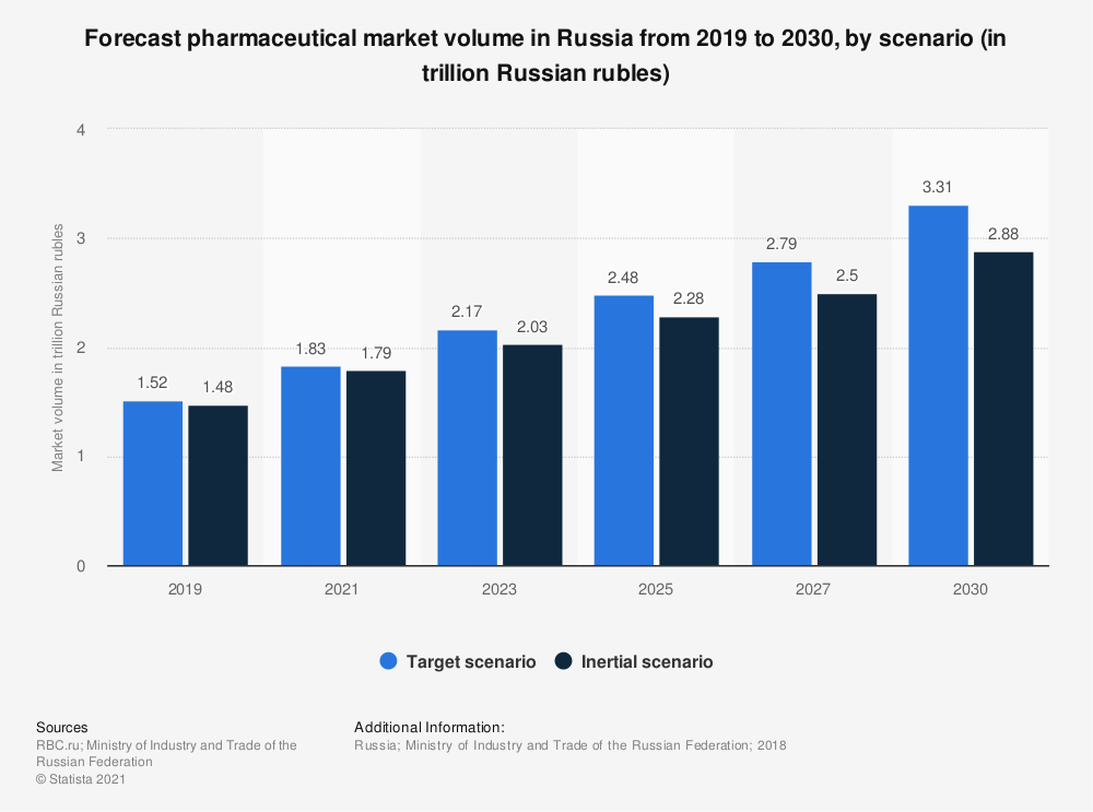 Statistic: Forecast pharmaceutical market volume in Russia from 2019 to 2030, by scenario* (in trillion Russian rubles) | Statista