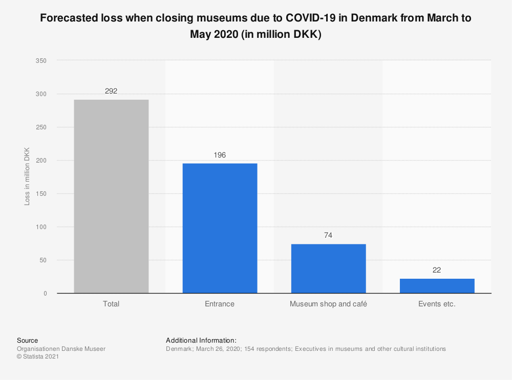 Statistic: Forecasted loss when closing museums due to COVID-19 in Denmark from March to May 2020 (in million DKK) | Statista