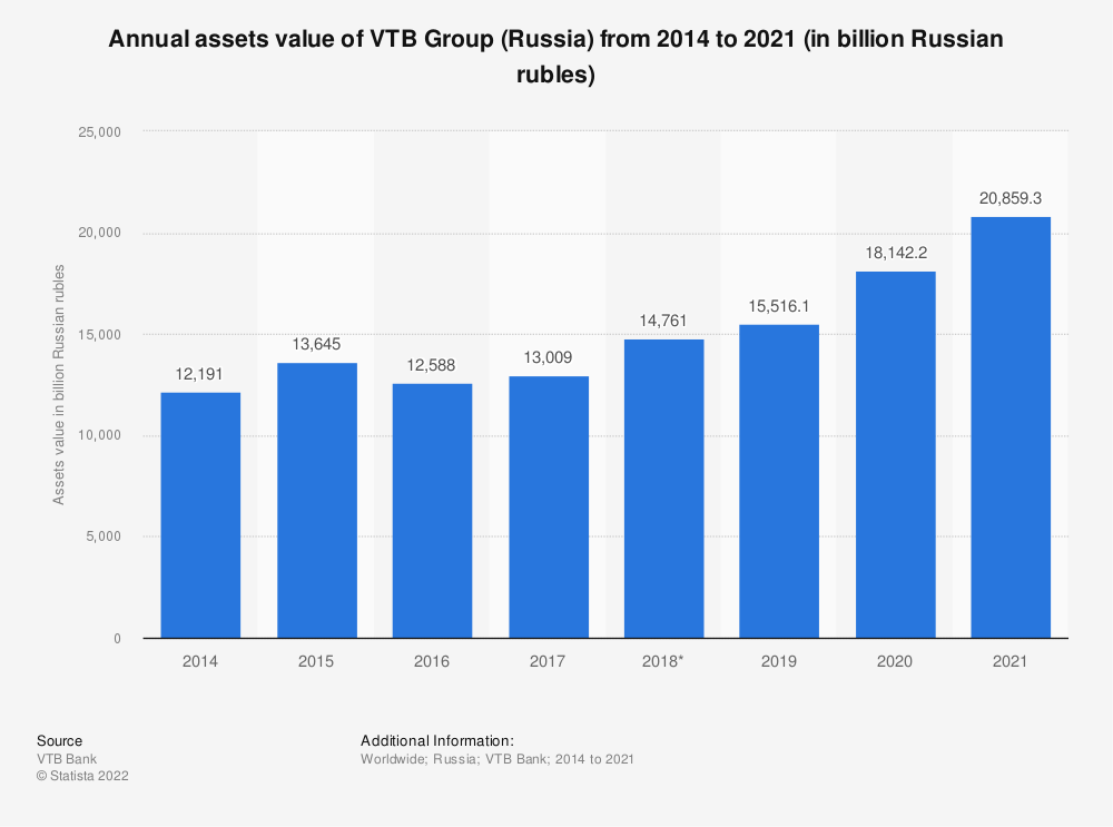 Statistic: Annual assets value of VTB Group (Russia) from 2014 to 2020* (in billion Russian rubles)   Statista