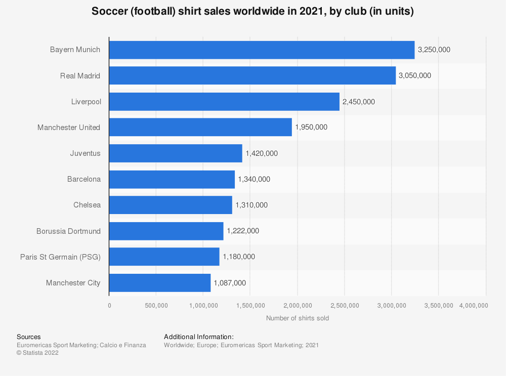 Statistic: Soccer (football) shirt sales worldwide in 2018/2019, by club (in units) | Statista