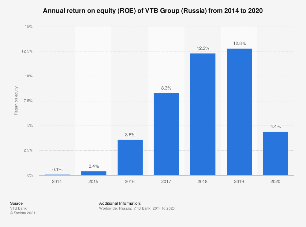 Statistic: Annual return on equity (ROE) of VTB Group (Russia) from 2014 to 2019   Statista