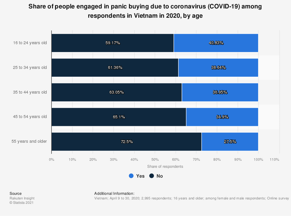 Statistic: Share of people engaged in panic buying due to coronavirus (COVID-19) among respondents in Vietnam in 2020, by age   Statista