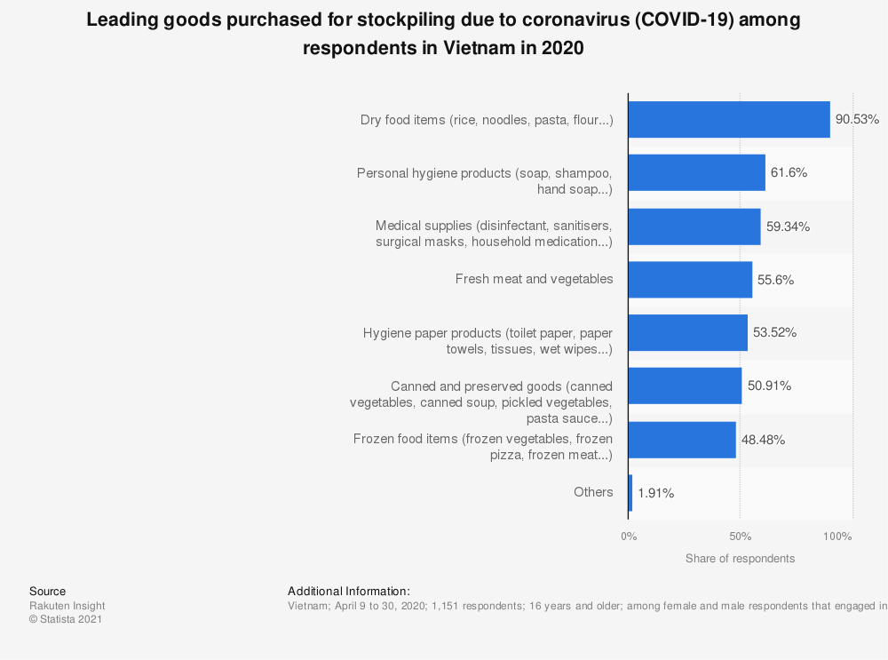 Statistic: Leading goods purchased for stockpiling due to coronavirus (COVID-19) among respondents in Vietnam in 2020   Statista
