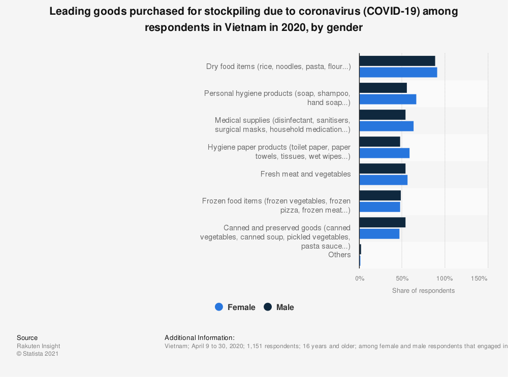Statistic: Leading goods purchased for stockpiling due to coronavirus (COVID-19) among respondents in Vietnam in 2020, by gender   Statista