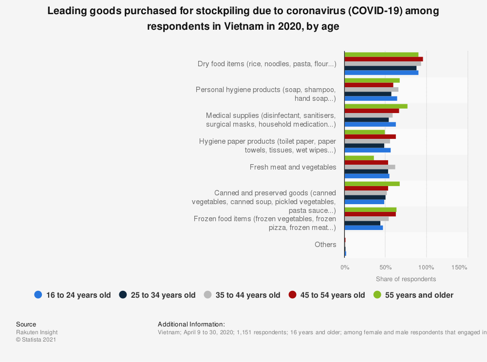 Statistic: Leading goods purchased for stockpiling due to coronavirus (COVID-19) among respondents in Vietnam in 2020, by age   Statista