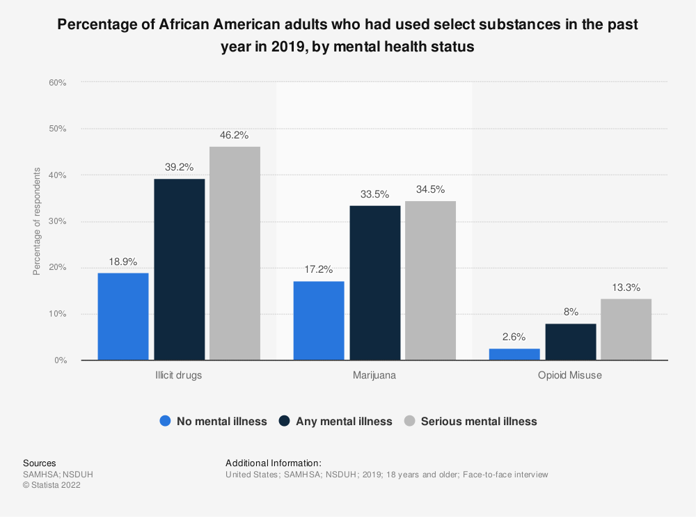 Statistic: Percentage of African American adults who had used select substances in the past year in 2019, by mental health status | Statista
